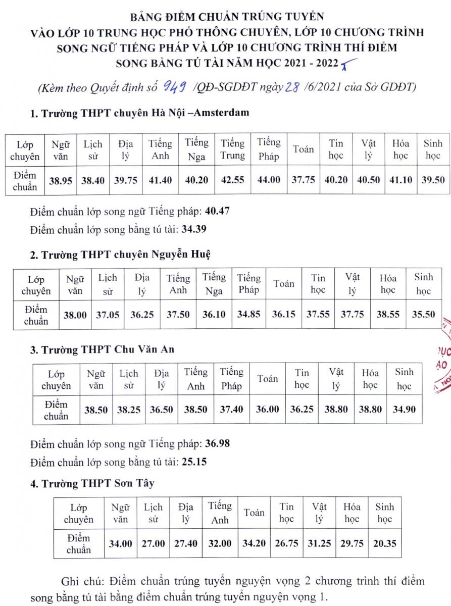 diem-chuan-2021-1624860915.png